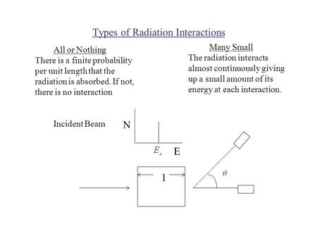 Types of Radiation Interactions All or Nothing Many Small There is a finite probability per unit length that the radiation is absorbed. If not, there is.