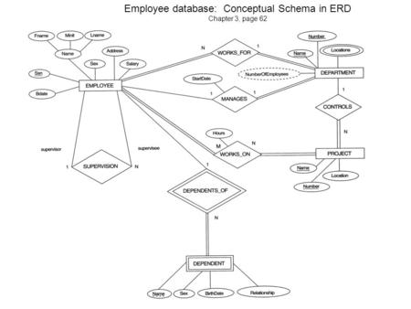 Employee database: Conceptual Schema in ERD Chapter 3, page 62.