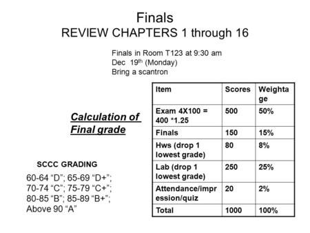Finals REVIEW CHAPTERS 1 through 16 Finals in Room T123 at 9:30 am Dec 19 th (Monday) Bring a scantron ItemScoresWeighta ge Exam 4X100 = 400 *1.25 50050%