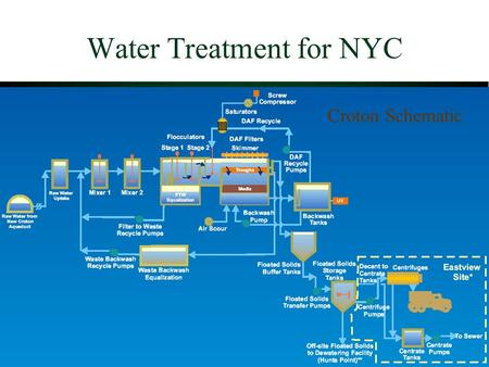 Water Treatment for NYC Croton Schematic. NYC Filtration Plant for Delaware and Catskill Systems  Filtration avoidance criteria  Alternatives to Filtration.