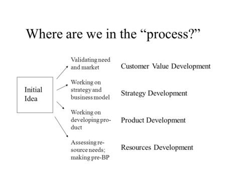 "Where are we in the ""process?"" Initial Idea Customer Value Development Strategy Development Product Development Resources Development Validating need and."