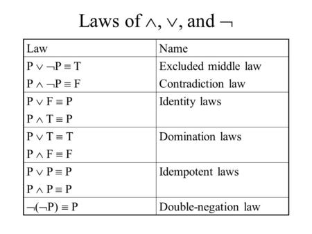 Laws of , , and  Excluded middle law Contradiction law P   P  T P   P  F NameLaw Identity laws P  F  P P  T  P Domination laws P  T  T P.
