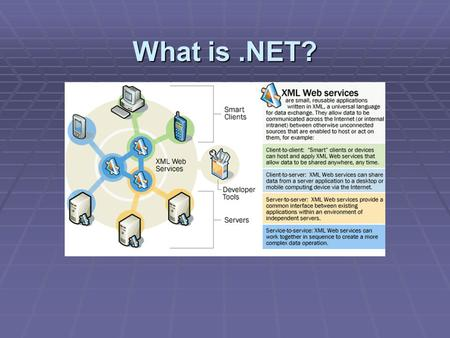 What is.NET?. The Clients of.NET a) A new generation of connected application b) Microsoft.NET Framework managed execution c) Allows PCs and other smart.