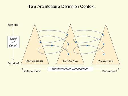 TSS Architecture Definition Context. TSS Scoping Study Context Detailed Requirements Specification (products, functionality) High Level Architecture Description.
