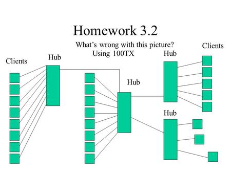 Homework 3.2 Clients Hub What's wrong with this picture? Clients Using 100TX.