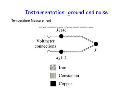 Instrumentation: ground and noise Temperature Measurement.