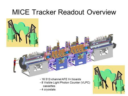 MICE Tracker Readout Overview - 16 512-channel AFE II-t boards - 8 Visible Light Photon Counter (VLPC) cassettes - 4 cryostats.