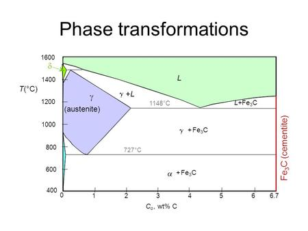 Phase diagrams and microstructure ppt video online download phase transformations fe 3 c cementite 1600 1400 1200 1000 800 600 400 0 ccuart Choice Image