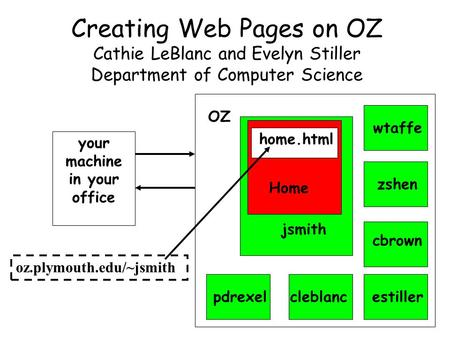 Creating Web Pages on OZ Cathie LeBlanc and Evelyn Stiller Department of Computer Science your machine in your office OZ jsmith estiller cbrown zshen wtaffe.