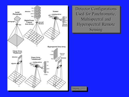 Detector Configurations Used for Panchromatic, Multispectral and Hyperspectral Remote Sensing Jensen, 2000.