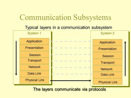 Communication Subsystems Physical Link Data Link Network Transport Physical Link Data Link Network Transport Session System 1System 2 Typical layers in.