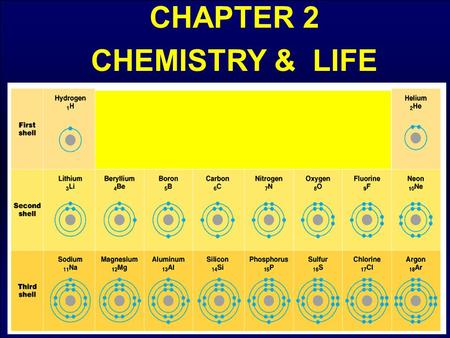 CHAPTER 2 CHEMISTRY & LIFE Organisms are composed of matter.Organisms are composed of matter. Matter takes up space and has mass. Matter takes up space.