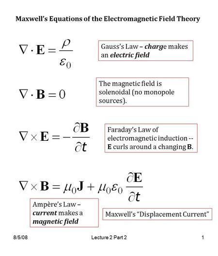 8/5/08Lecture 2 Part 21 Maxwell's Equations of the Electromagnetic Field Theory Gauss's Law – charge makes an electric field The magnetic field is solenoidal.