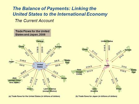 The Balance of Payments: Linking the United States to the International Economy The Current Account Trade Flows for the United States and Japan, 2006.