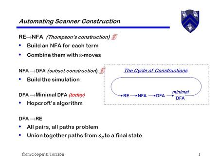 From Cooper & Torczon1 Automating Scanner Construction RE  NFA ( Thompson's construction )  Build an NFA for each term Combine them with  -moves NFA.