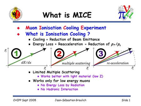 CHIPP Sept 2005Jean-Sébastien GraulichSlide 1 What is MICE  Muon Ionisation Cooling Experiment  What is Ionisation Cooling ? Cooling = Reduction of Beam.