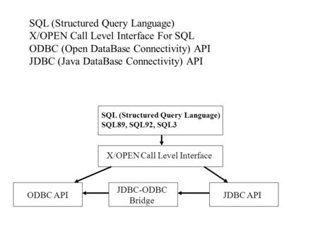 SQL (Structured Query Language) X/OPEN Call Level Interface For SQL ODBC (Open DataBase Connectivity) API JDBC (Java DataBase Connectivity) API SQL (Structured.