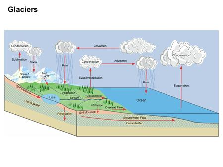 Glaciers. Groundwater Question of the week What is confined aquifer?