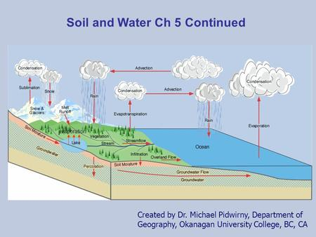 Created by Dr. Michael Pidwirny, Department of Geography, Okanagan University College, BC, CA evaporation Soil and Water Ch 5 Continued.