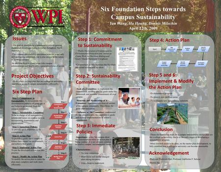 Six Foundation Steps towards Campus Sustainability Yan Wang, Ha Hoang, Dennis Milechin April 22th, 2009 Project Objectives  The goal of establishing a.