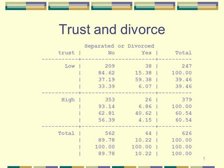 1 Trust and divorce Separated or Divorced trust | No Yes | Total -----------+----------------------+---------- Low | 209 38 | 247 | 84.62 15.38 | 100.00.