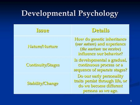 1 Developmental Psychology IssueDetails Nature/Nurture How do genetic inheritance (our nature) and experience (the nurture we receive) influence our behavior?