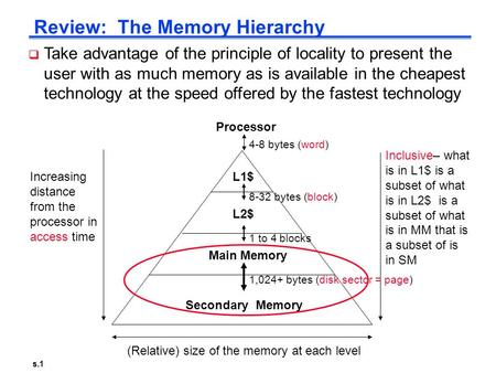 S.1 Review: The Memory Hierarchy Increasing distance from the processor in access time L1$ L2$ Main Memory Secondary Memory Processor (Relative) size of.