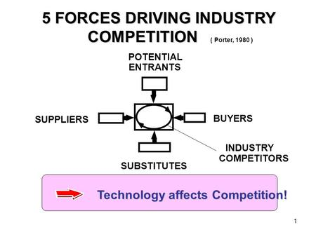 1 5 FORCES DRIVING INDUSTRY 5 FORCES DRIVING INDUSTRY COMPETITION COMPETITION ( Porter, 1980 ) INDUSTRY POTENTIAL ENTRANTS BUYERS SUBSTITUTES SUPPLIERS.