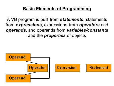 Basic Elements of Programming A VB program is built from statements, statements from expressions, expressions from operators and operands, and operands.