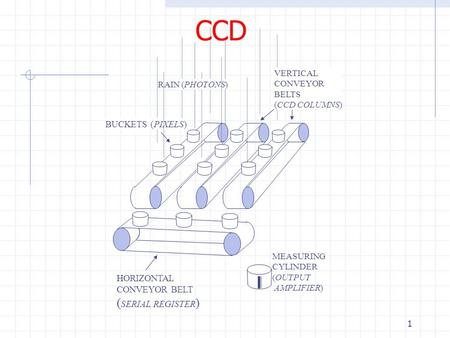 1 CCD RAIN (PHOTONS) BUCKETS (PIXELS) VERTICAL CONVEYOR BELTS (CCD COLUMNS) HORIZONTAL CONVEYOR BELT ( SERIAL REGISTER ) MEASURING CYLINDER (OUTPUT AMPLIFIER)
