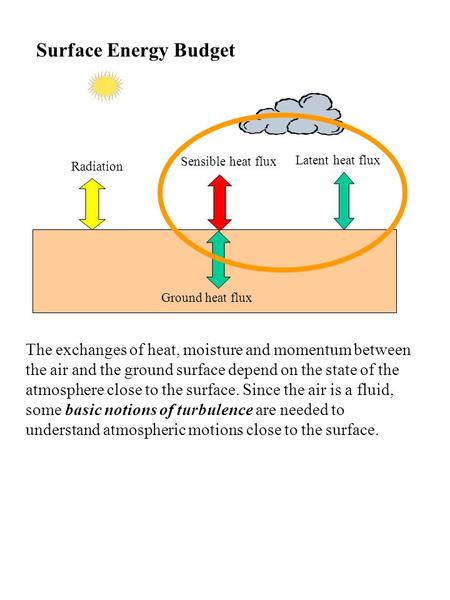 Sensible heat flux Latent heat flux Radiation Ground heat flux Surface Energy Budget The exchanges of heat, moisture and momentum between the air and the.