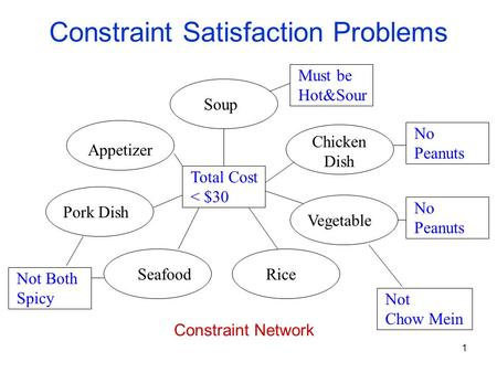 1 Constraint Satisfaction Problems Soup Total Cost < $30 Chicken Dish Vegetable RiceSeafood Pork Dish Appetizer Must be Hot&Sour No Peanuts No Peanuts.