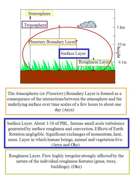 0.1m 10 m 1 km Roughness Layer Surface Layer Planetary Boundary Layer Troposphere Stratosphere height The Atmospheric (or Planetary) Boundary Layer is.
