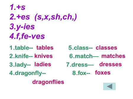 1.+s 2.+es (s,x,sh,ch,) 3.y-ies 4.f,fe-ves 1.table-- 5.class-- 2.knife-- 6.match— 3.lady-- 7.dress— 4.dragonfly-- 8.fox-- tables knives ladies dragonflies.