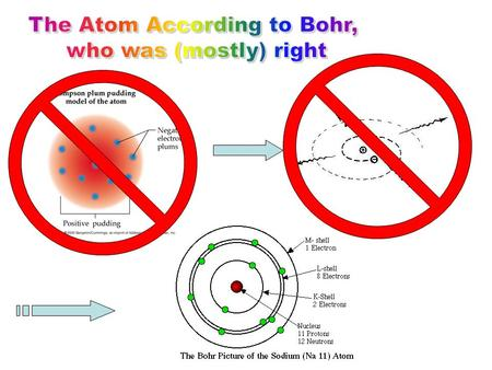 What's wrong with this picture? The attractive Coulomb force between the positive nucleus and the orbiting electron could provide the attractive force.