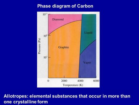 Phase diagram of Carbon Allotropes: elemental substances that occur in more than one crystalline form.