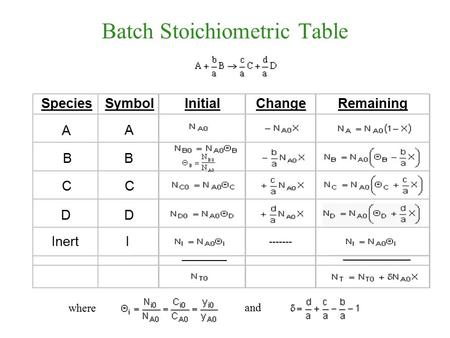 Batch Stoichiometric Table SpeciesSymbolInitialChangeRemaining DD ________ ____________ CC B B A A InertI ------- where and.