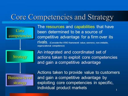 1 Core Competencies and Strategy The resources and capabilities that have been determined to be a source of competitive advantage for a firm over its rivals.