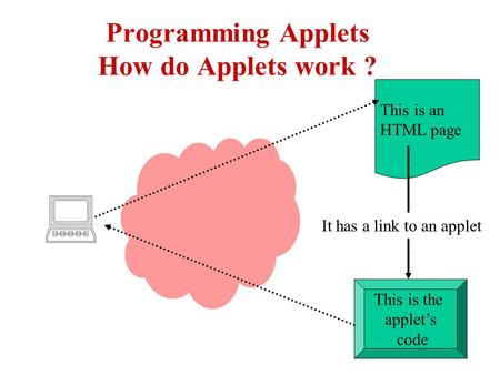 Programming Applets How do Applets work ? This is an HTML page This is the applet's code It has a link to an applet.