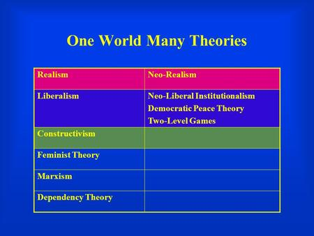 One World Many Theories RealismNeo-Realism LiberalismNeo-Liberal Institutionalism Democratic Peace Theory Two-Level Games Constructivism Feminist Theory.