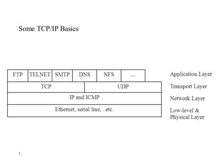 1 Some TCP/IP Basics....NFSDNSTELNETSMTPFTP UDPTCP IP and ICMP Ethernet, serial line,..etc. Application Layer Transport Layer Network Layer Low-level &