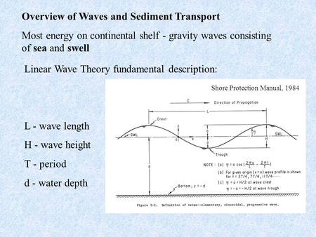 Linear Wave Theory fundamental description: L - wave length H - wave height T - period d - water depth Shore Protection Manual, 1984 Overview of Waves.