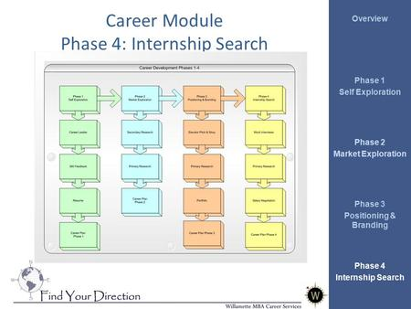 Overview Phase 1 Self Exploration Phase 2 Market Exploration Phase 3 Positioning & Branding Phase 4 Internship Search Career Module Phase 4: Internship.