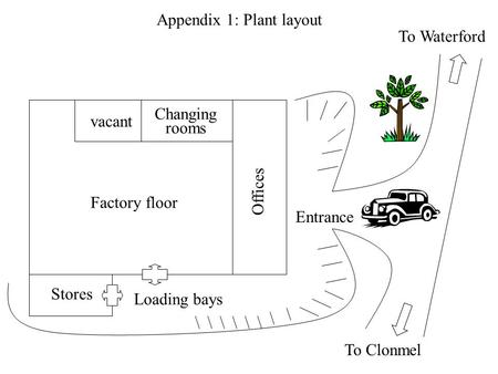 Appendix 1: Plant layout Entrance Offices Stores Loading bays Changing rooms vacant Factory floor To Clonmel To Waterford.
