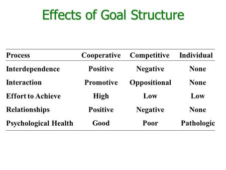 Effects of Goal Structure Process Interdependence Interaction Effort to Achieve Relationships Psychological Health Positive Promotive High Positive Good.