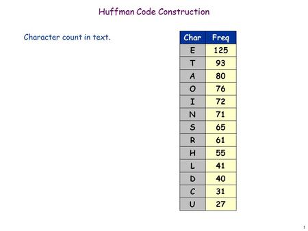 1 Huffman Code Construction Character count in text. 125 Freq 93 80 76 72 71 61 55 41 40 E Char T A O I N R H L D 31 27 C U 65S.
