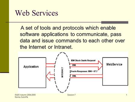 IS425 Autumn 2004-2005 Norma Sutcliffe Session 71 Web Services A set of tools and protocols which enable software applications to communicate, pass data.