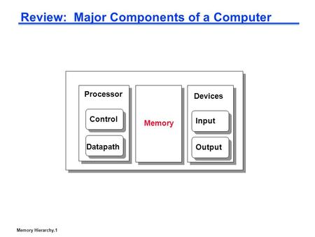 Memory Hierarchy.1 Review: Major Components of a Computer Processor Control Datapath Memory Devices Input Output.