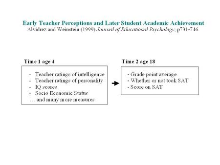 2. Teacher over- and under- estimates are related to perceived student characteristics. Teacher perceptions of child IQ Over estimates Under estimates.