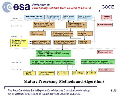 The Four Candidate Earth Explorer Core Missions Consultative Workshop 12-14 October 1999, Granada, Spain, Revised 2006-01-05 by CCT GOCE S 59 Performance.